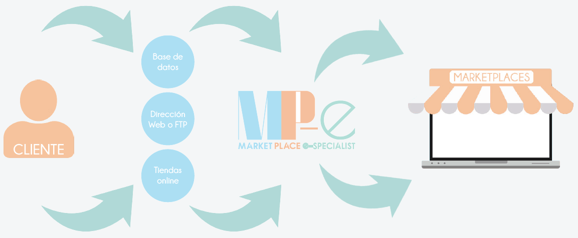 Integraciones en Marketplaces