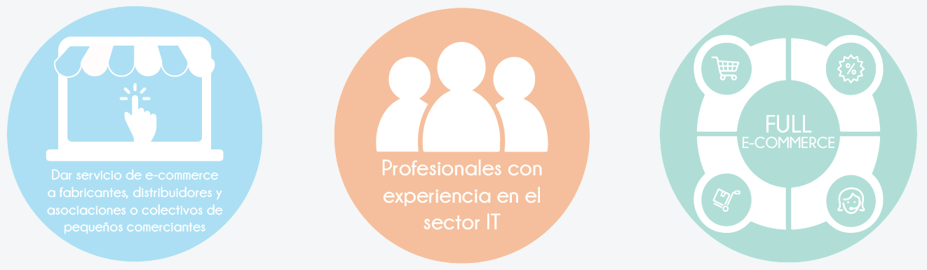 ¿Quienes somos? Marketplace e-commerce Specialist